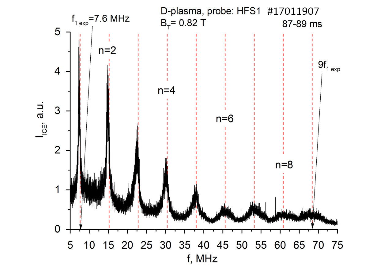 Spectrum of the ohmic ICE obtained at $87\mbox{-}89\:ms$ in the shot #$17011907$ (deuterium plasma, magnetic probe at $R_{probe}=0.43\:m$).