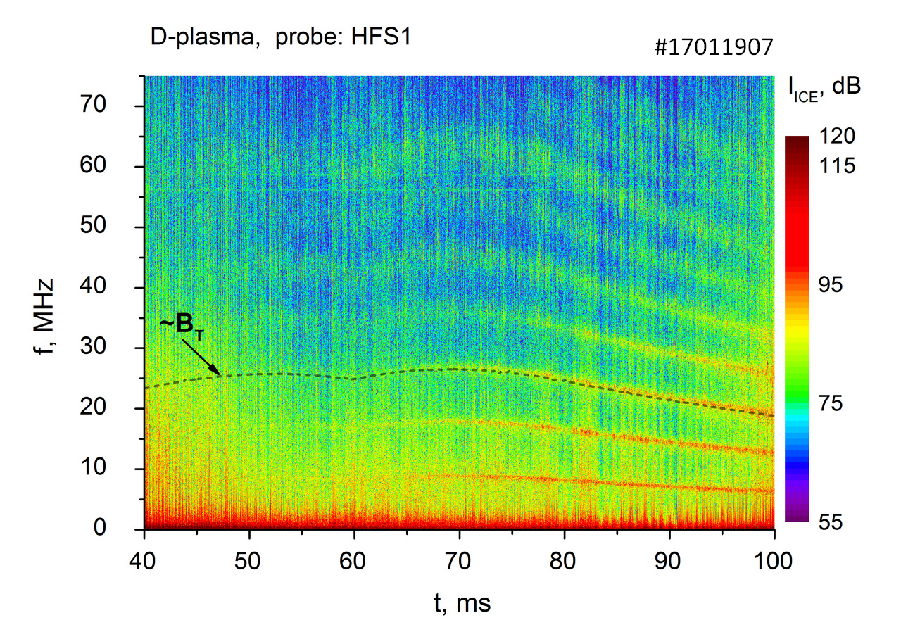 Spectrogram of ohmic ICE obtained using signal acquired by the magnetic probe sited at $R_{probe}=0.43\:m$ in deuterium plasma. Proportionality of a harmonic frequency to the local toroidal magnetic field is justified by coincidence of the scaled $Bt$ trace with the frequency variation of third ICE harmonic.